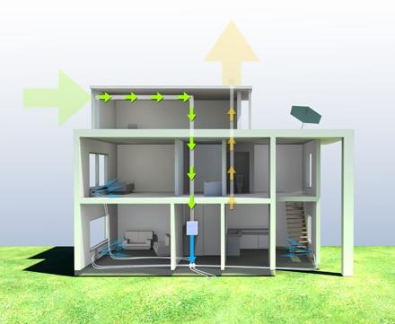 Pompe à chaleur et ventilation : les deux atouts d'une habitation
