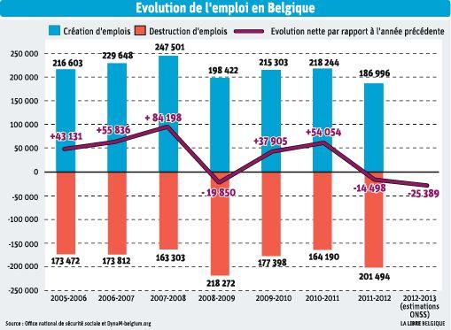 evolution-emploi-belgique