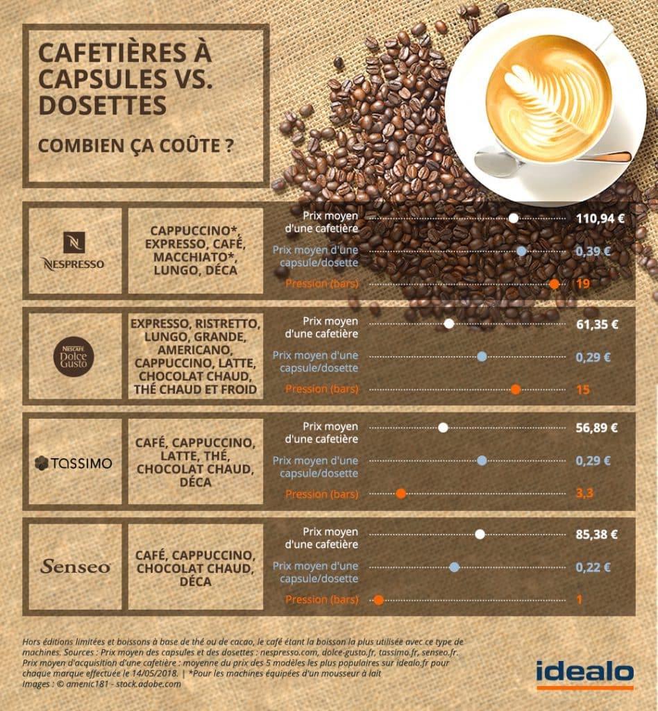 cafetieres a capsules ou dosettes